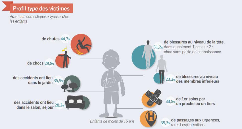 Pr vention sur les accidents de la vie courante maif - Accidents domestiques chez les enfants ...